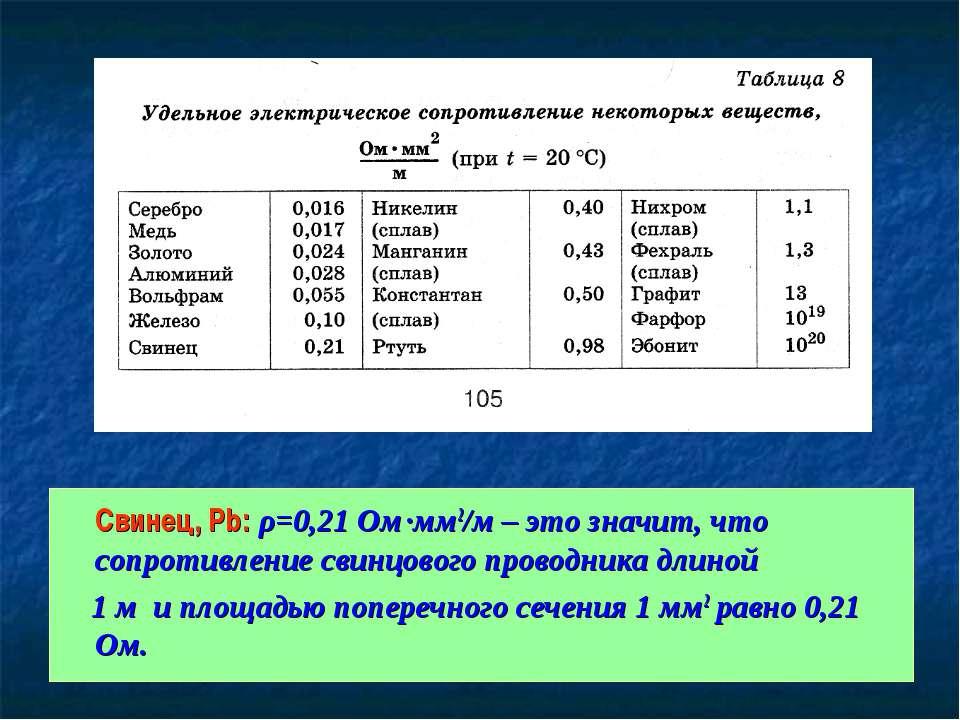 Свинец, Pb: ρ=0,21 Ом·мм2/м – это значит, что сопротивление свинцового провод...