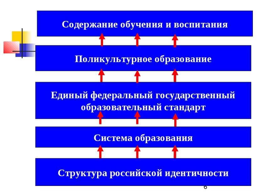 Структура российской идентичности Поликультурное образование Единый федеральн...