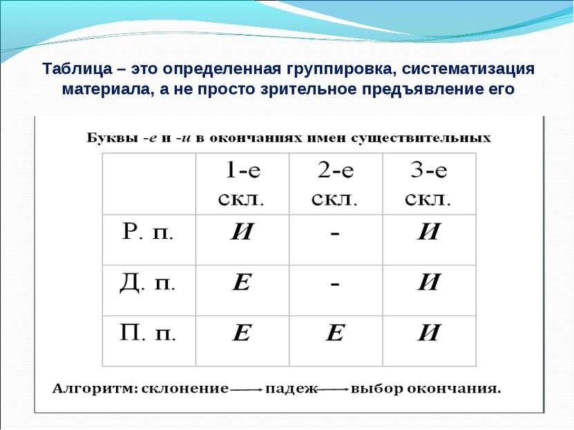 Таблица – это определенная группировка, систематизация материала, а не просто...