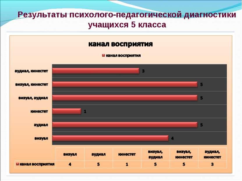 Результаты психолого-педагогической диагностики учащихся 5 класса