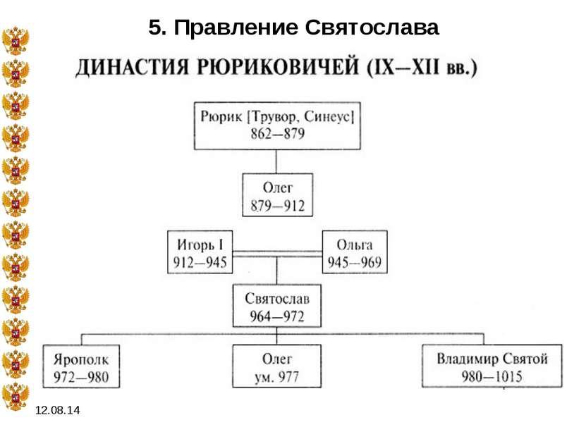 * 5. Правление Святослава