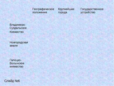 Слайд №6 Географическое положение Крупнейшие города Государственное устройств...