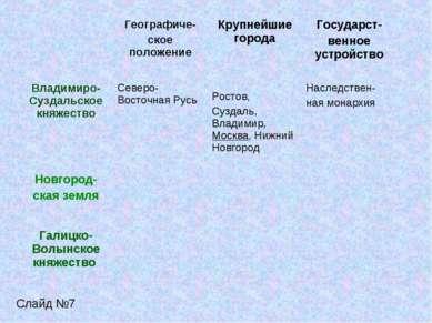 Слайд №7 Географиче- ское положение Крупнейшие города Государст- венное устро...