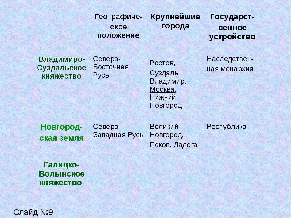таблица по владимиро суздальскому княжеству