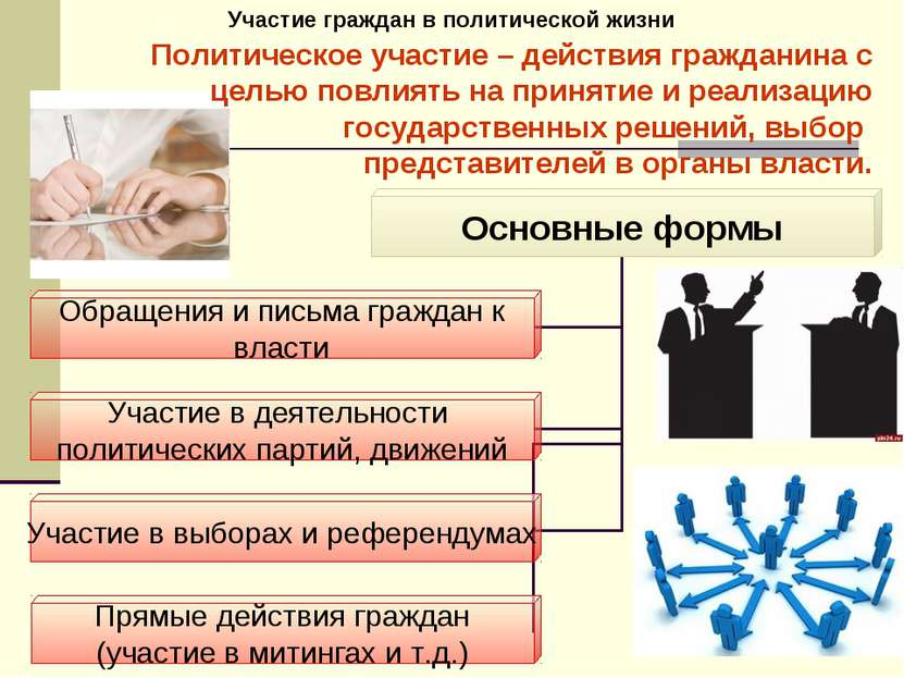 Участие граждан в политической жизни Политическое участие – действия граждани...