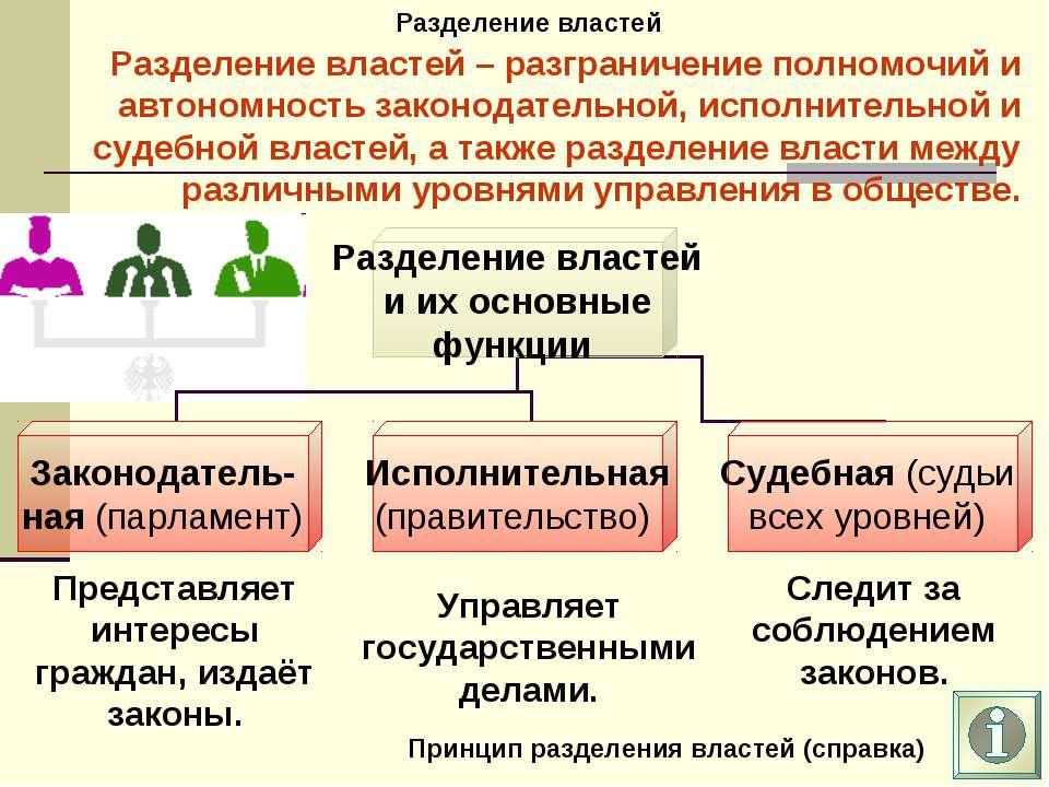 Разделение властей Разделение властей – разграничение полномочий и автономнос...