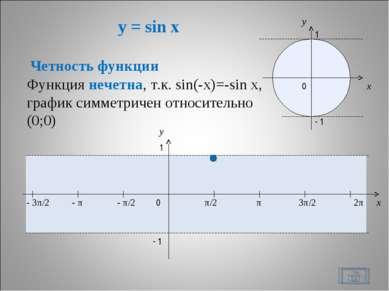 y = sin x * x y 0 π/2 π 3π/2 2π x y 1 - 1 - π/2 - π - 3π/2 1 - 1 0 Четность ф...