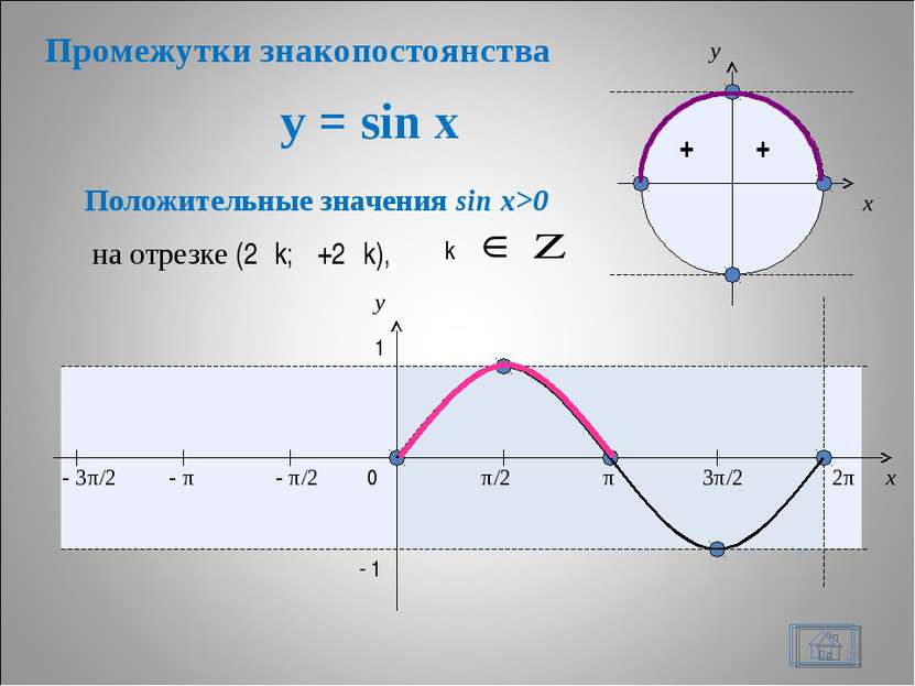 y = sin x * + + x y 0 π/2 π 3π/2 2π x y 1 - 1 Положительные значения sin x>0 ...