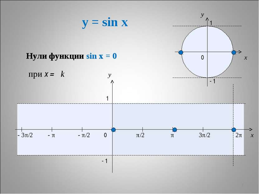 y = sin x * x y 0 π/2 π 3π/2 2π x y 1 - 1 - π/2 - π - 3π/2 1 - 1 0 Нули функц...