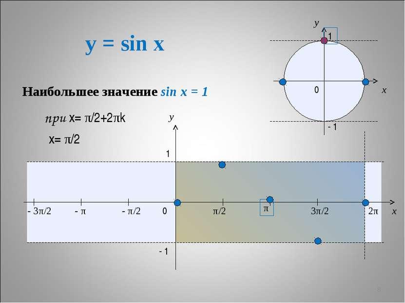 y = sin x * x y 0 π/2 π 3π/2 2π x y 1 - 1 - π/2 - π - 3π/2 1 - 1 0 Наибольшее...