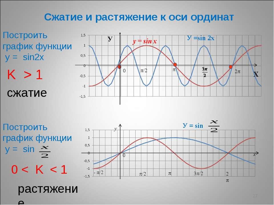 * Сжатие и растяжение к оси ординат Построить график функции у = sin2х Постро...