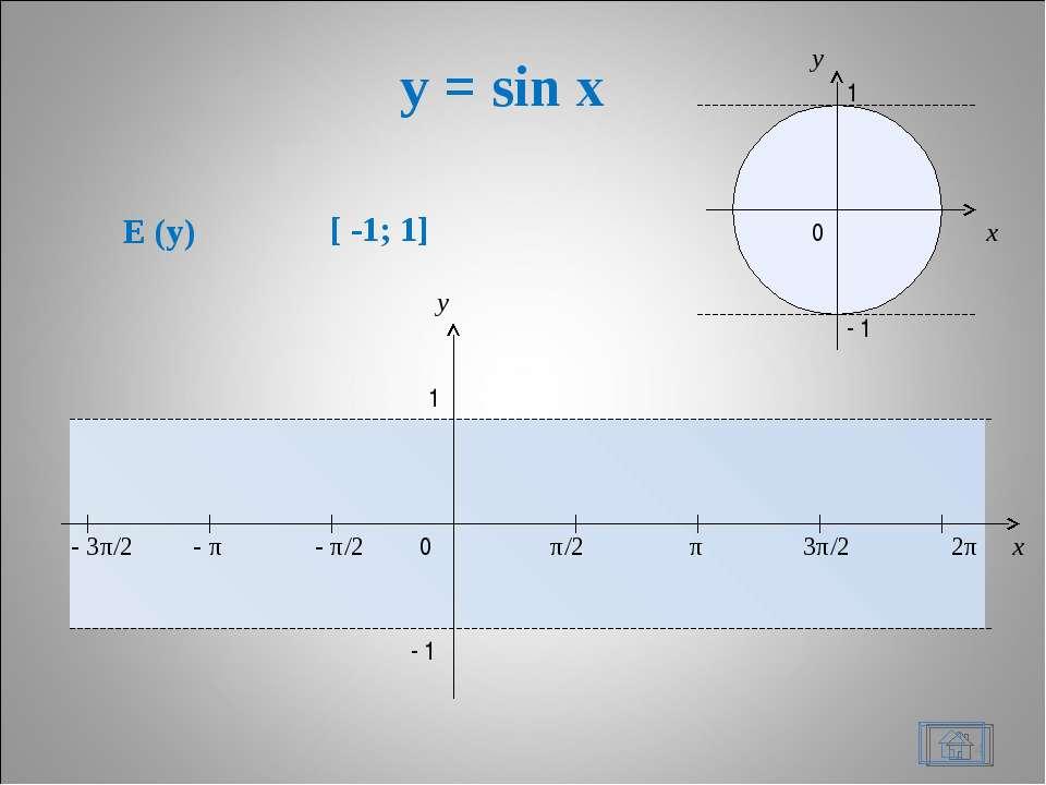 y = sin x * x y 0 π/2 π 3π/2 2π x y 1 - 1 - π/2 - π - 3π/2 1 - 1 0 E (y) [ -1...