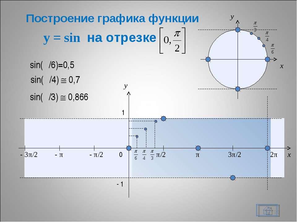 y = sin на отрезке * x y 0 π/2 π 3π/2 2π x y 1 - 1 - π/2 - π - 3π/2 sin(π/6)=...