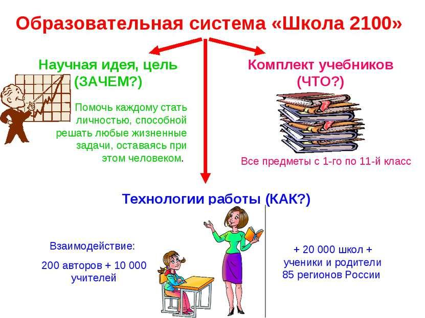 Образовательная система «Школа 2100» Научная идея, цель (ЗАЧЕМ?) Помочь каждо...