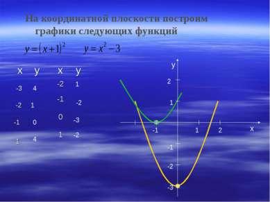 На координатной плоскости построим графики следующих функций -3 -2 -1 1 4 1 0...