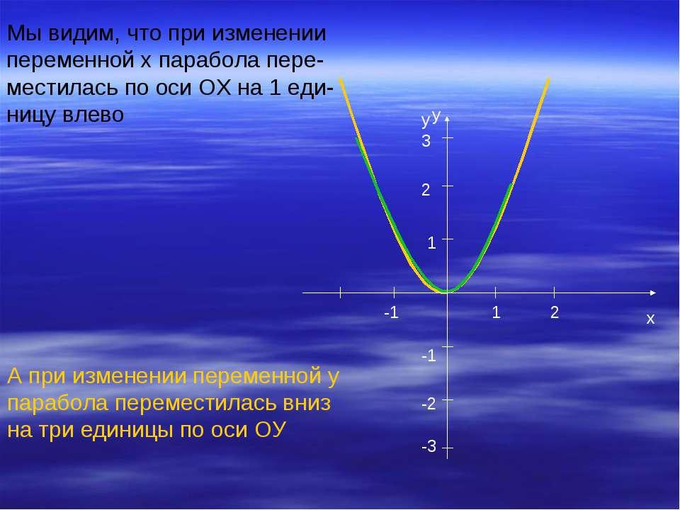 Мы видим, что при изменении переменной х парабола пере- местилась по оси ОХ н...