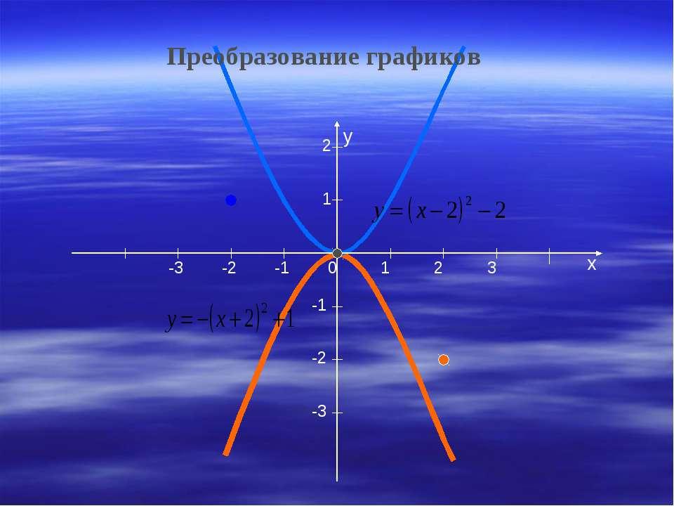 x y 1 2 3 1 2 -3 -2 -1 -1 -2 -3 0 Преобразование графиков