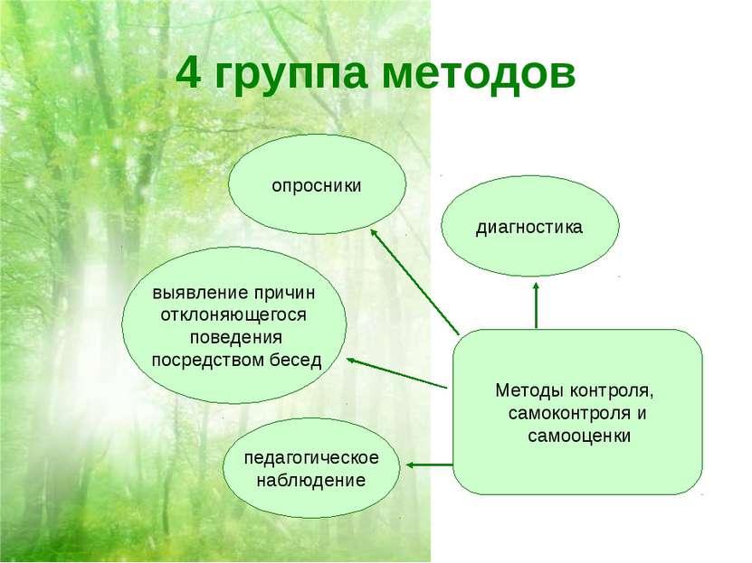4 группа методов Методы контроля, самоконтроля и самооценки педагогическое на...