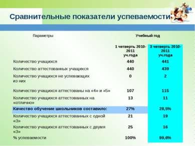 Сравнительные показатели успеваемости Параметры Учебный год 1 четверть 2010-2...