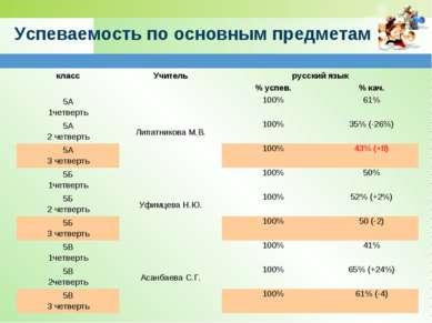 Успеваемость по основным предметам класс Учитель русский язык % успев. % кач....