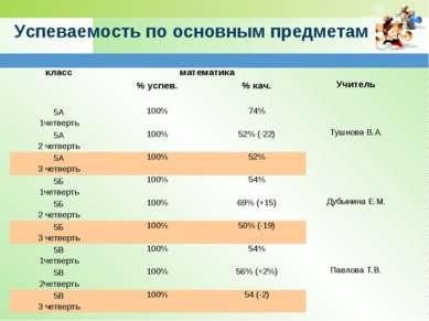 Успеваемость по основным предметам класс математика Учитель % успев. % кач. 5...