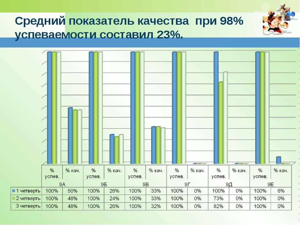 Средний показатель качества при 98% успеваемости составил 23%.