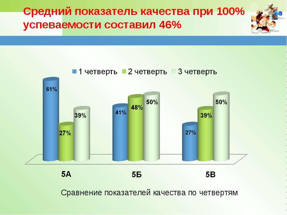 Средний показатель качества при 100% успеваемости составил 46% Сравнение пока...