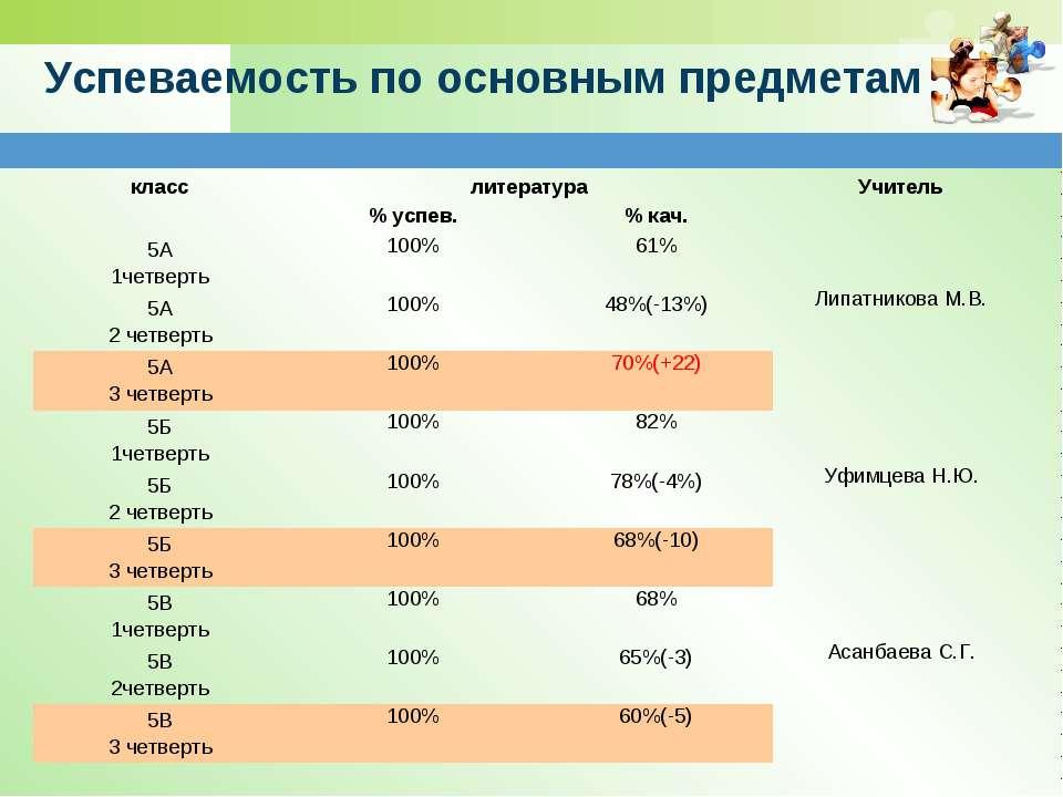 Успеваемость по основным предметам класс литература Учитель % успев. % кач. 5...