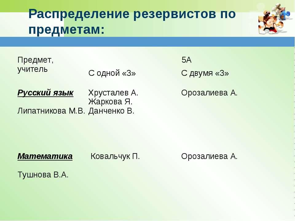Распределение резервистов по предметам: Предмет, учитель 5А С одной «3» С дву...