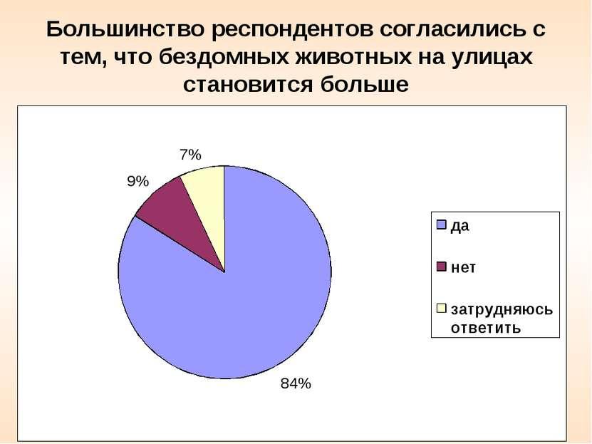 Большинство респондентов согласились с тем, что бездомных животных на улицах ...