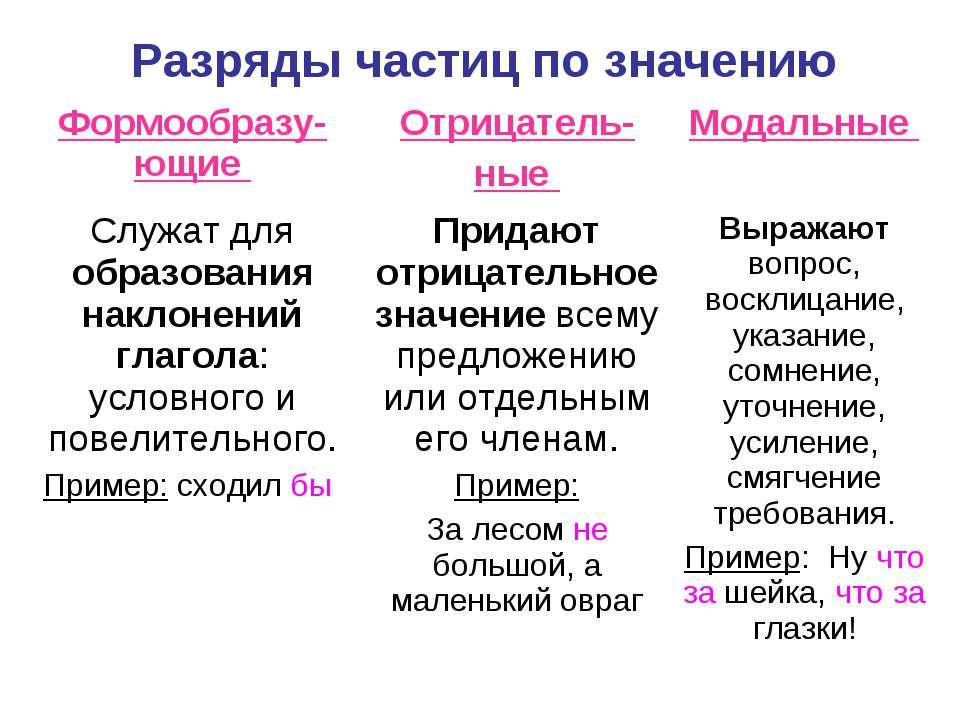 Разряды частиц по значению
