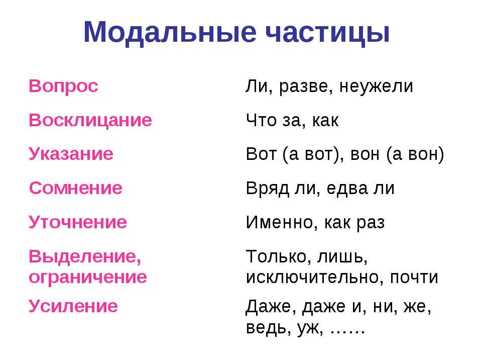 Модальные частицы