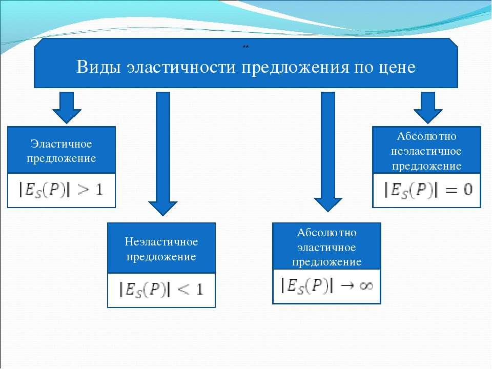 Виды эластичности предложения по цене Эластичное предложение Неэластичное пре...