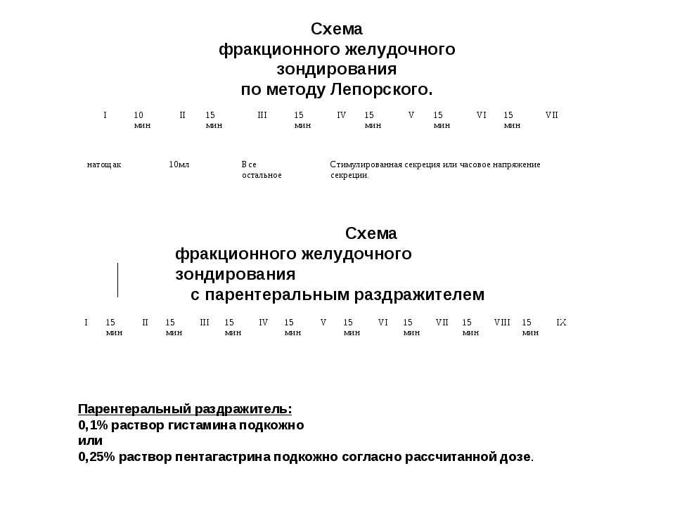 Схема фракционного желудочного зондирования по методу Лепорского.  Схема фра...