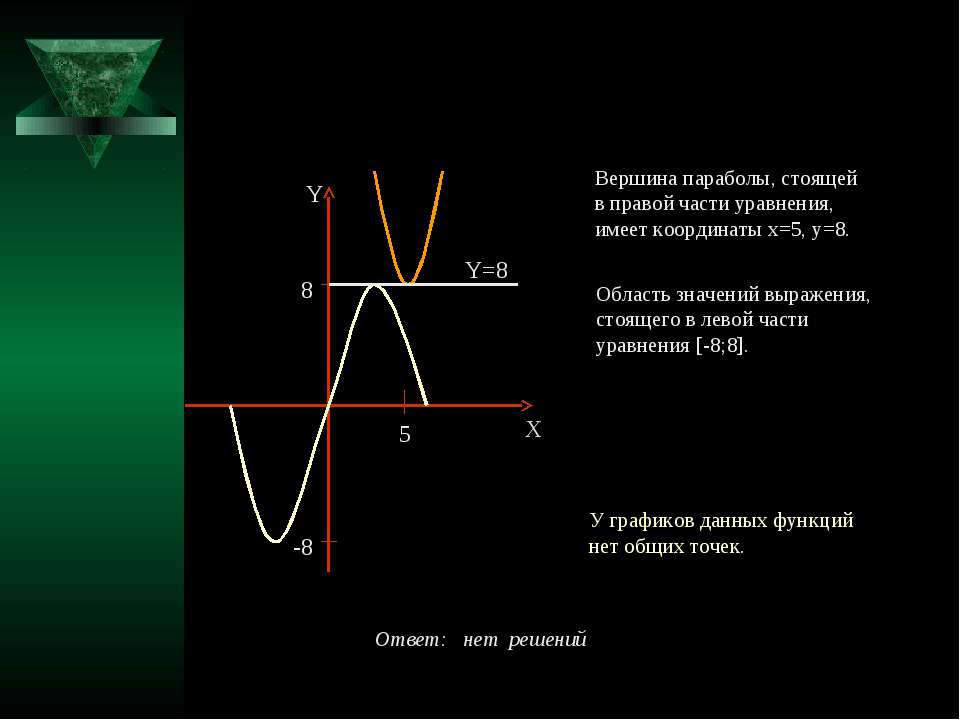 Вершина параболы, стоящей в правой части уравнения, имеет координаты x=5, y=8...