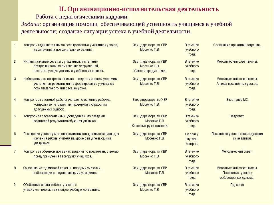 II. Организационно-исполнительская деятельность Работа с педагогическими кадр...