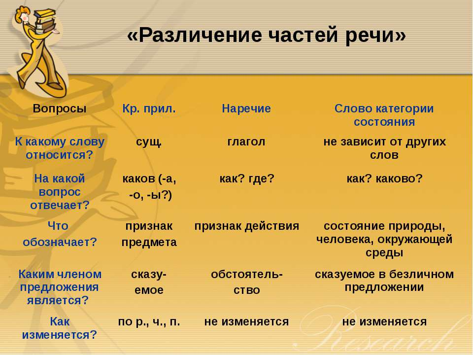 «Различение частей речи» Вопросы Кр. прил. Наречие Слово категории состояния ...