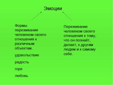 Эмоции Формы переживания человеком своего отношения к различным объектам. удо...