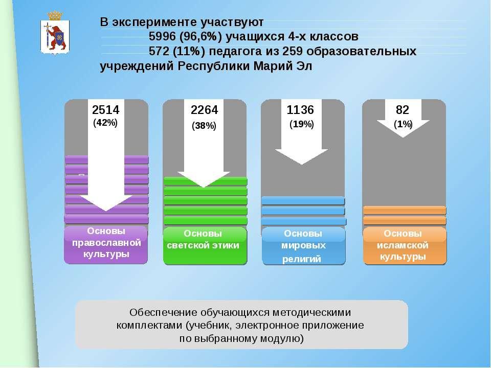 В эксперименте участвуют 5996 (96,6%) учащихся 4-х классов 572 (11%) педагога...