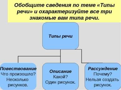 Обобщите сведения по теме «Типы речи» и охарактеризуйте все три знакомые вам ...