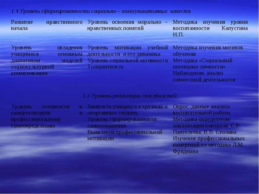 1.4 Уровень сформированности социально – коммуникативных качеств Развитие нра...