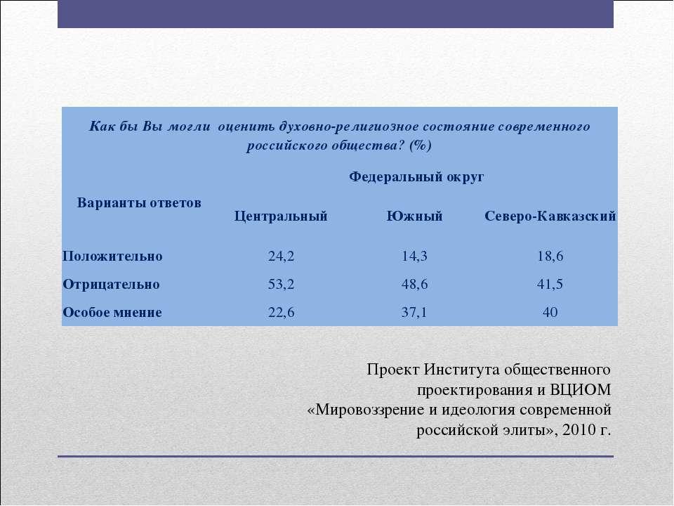 Проект Института общественного проектирования и ВЦИОМ «Мировоззрение и идеоло...