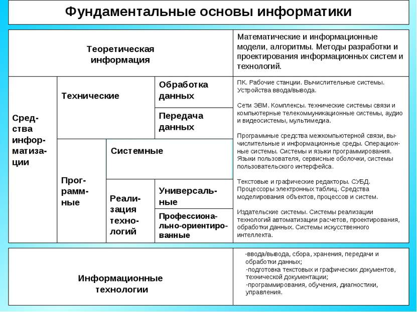 Фундаментальные основы информатики Теоретическая информация Математические и ...