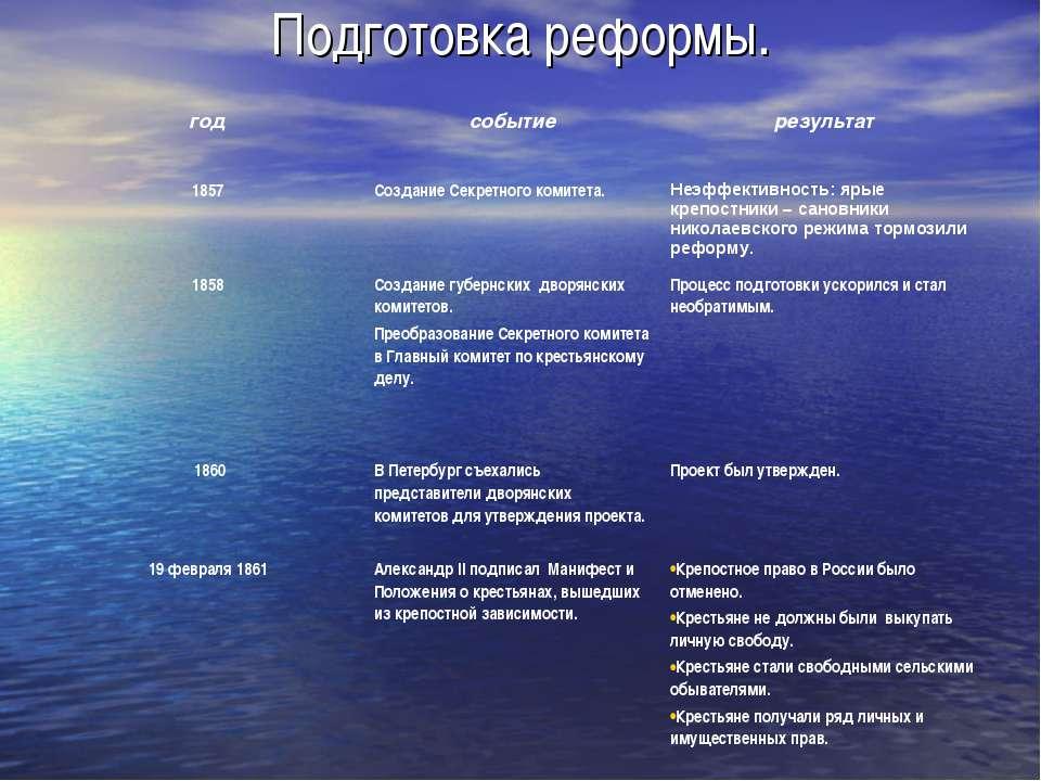 Подготовка реформы.