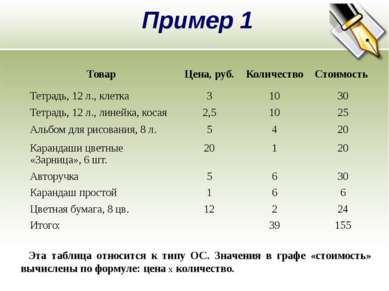 Пример 1 Эта таблица относится к типу ОС. Значения в графе «стоимость» вычисл...