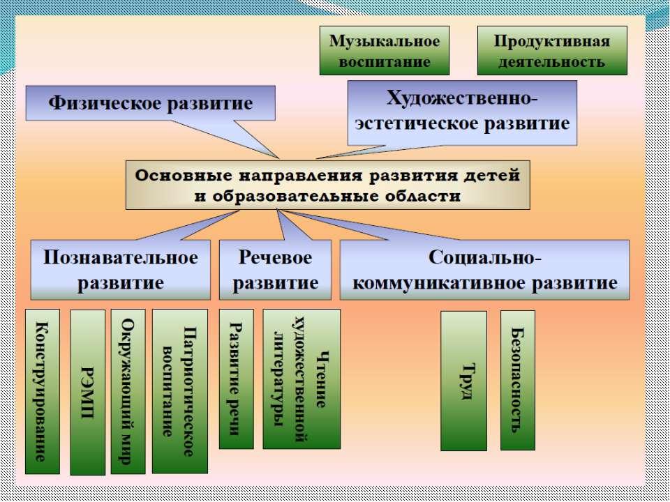 Фгос до - образовательные области