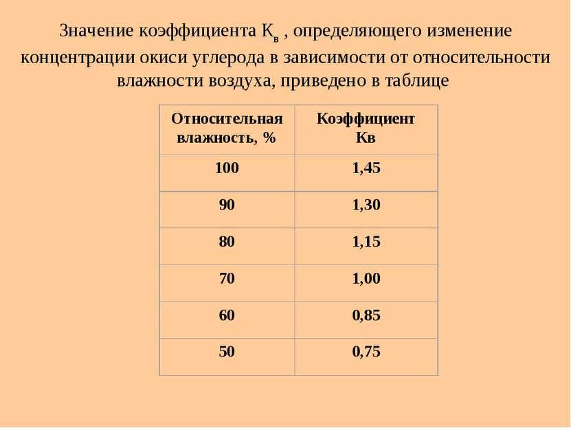 Значение коэффициента Кв , определяющего изменение концентрации окиси углерод...