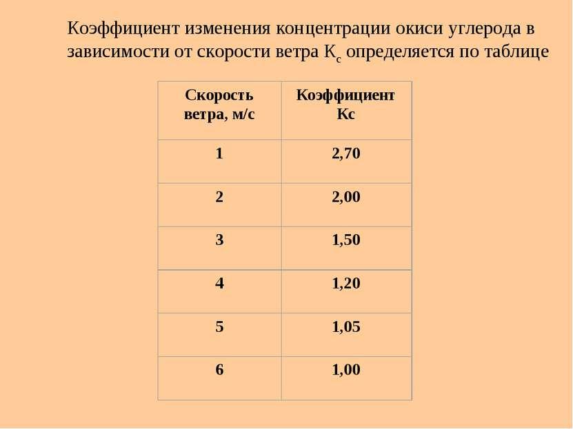 Коэффициент изменения концентрации окиси углерода в зависимости от скорости в...