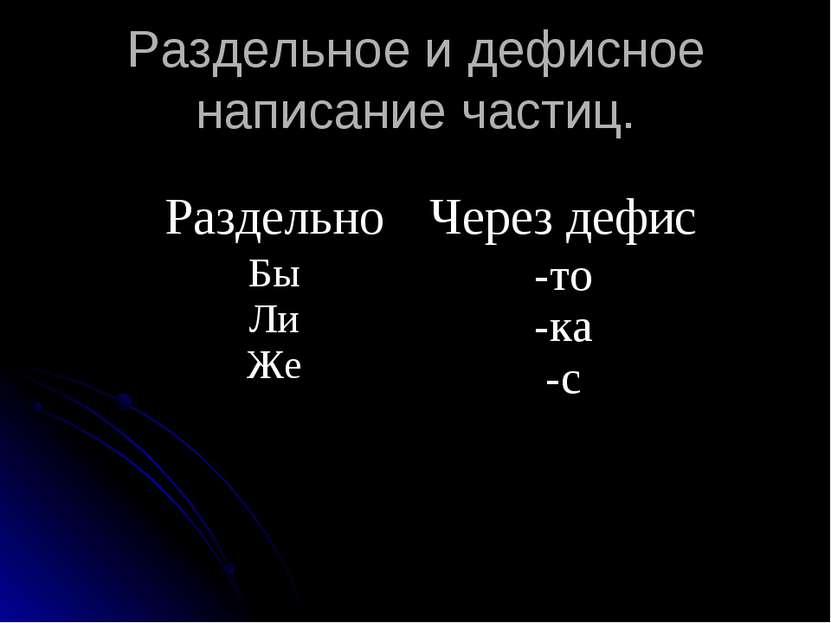 Раздельное и дефисное написание частиц. Раздельно Через дефис Бы Ли Же -то -к...