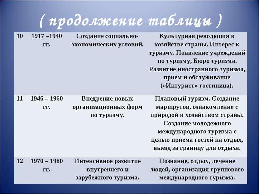 ( продолжение таблицы ) 10 1917 –1940 гг. Создание социально-экономических ус...